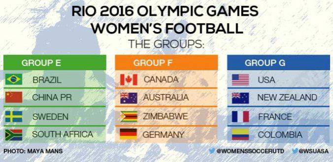 rio2016-groups